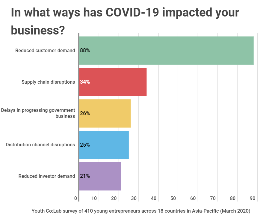Açıklama: Youth Co:Lab survey reveals how COVID-19 is affecting youth-led ...